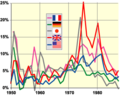 G-5 inflation 50-94 chart.png