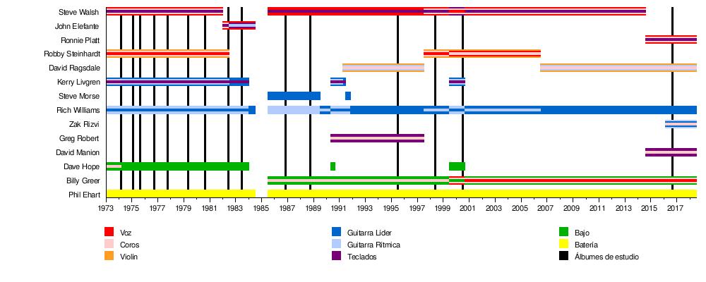 Kansas Banda Wikipedia La Enciclopedia Libre