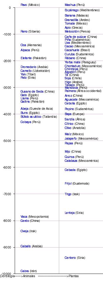 Domesticación - Wikipedia, la enciclopedia libre