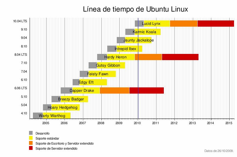 Conoce Ubuntu 16b72ffc1704bfa5bb692f4bc19ffd5e