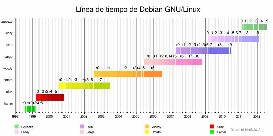 Linea del Tiempo de Debian GNU/Linux 1