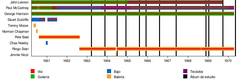 The Beatles - Wikipedia, la enciclopedia libre