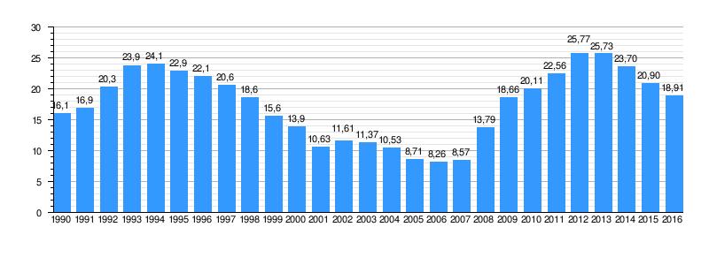 Resultado de imagen de evolucion del paro en españa en los ultimos 10 años