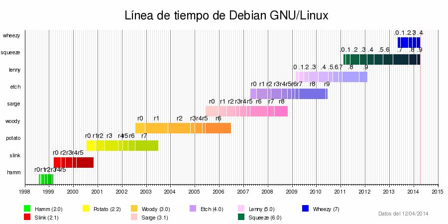 Plantilla:Línea de tiempo de Debian GNU/Linux - Wikipedia, la ...