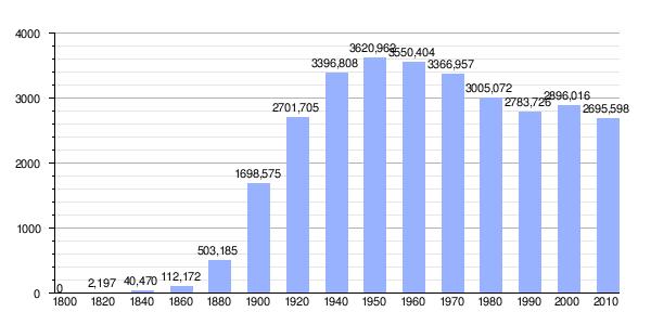 Chicago - Wikipedia, la enciclopedia libre