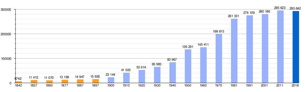 2958b5a83 Población de derecho (1842-1897