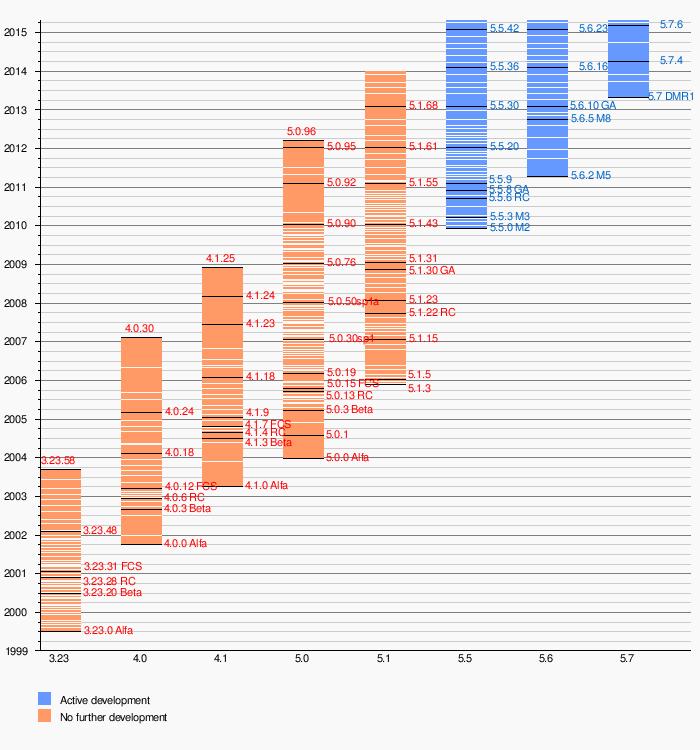 MySQL - Wikipedia, la enciclopedia libre