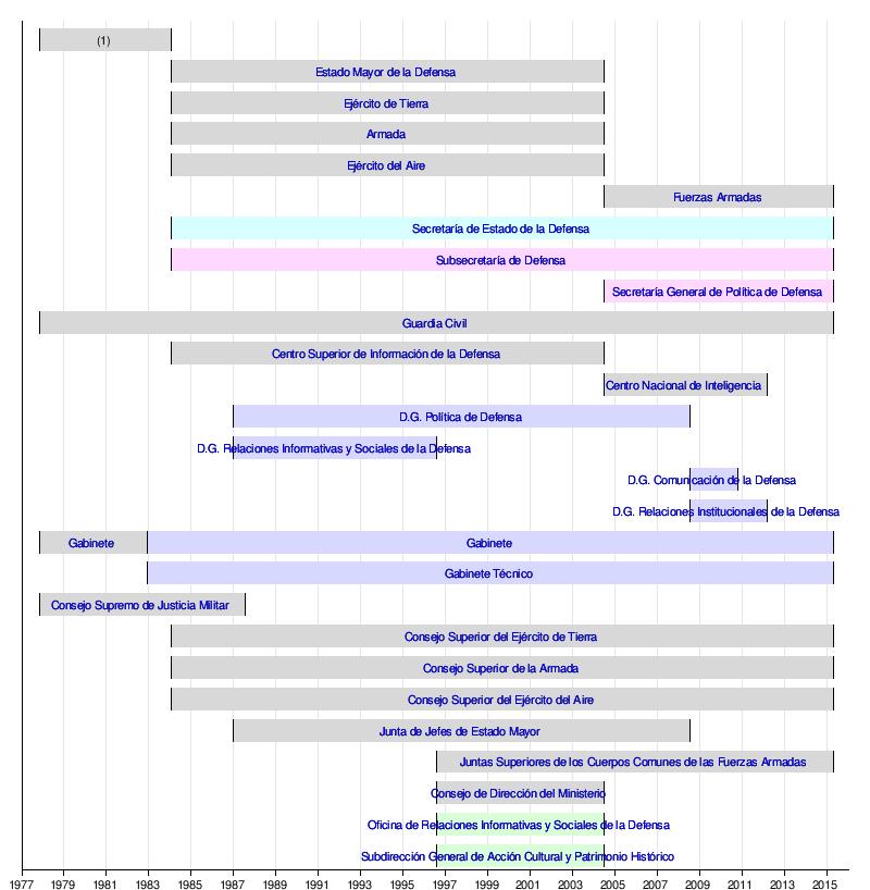 Ministerio de defensa espa a wikipedia la for Estructura organica del ministerio del interior