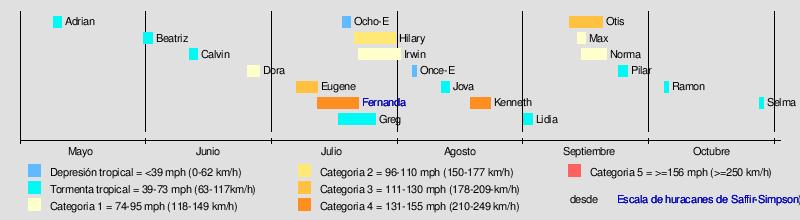 Temporada De Huracanes En El Pacífico De 2017 Wikipedia La