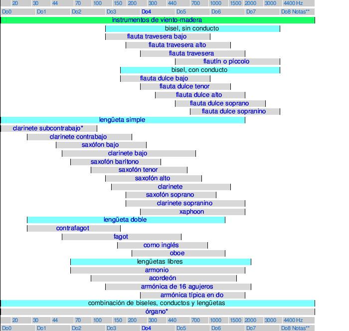 Instrumento De Viento Madera Wikipedia La Enciclopedia Libre