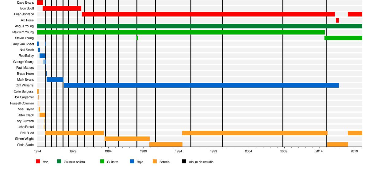 5a00d7e13 AC/DC - Wikipedia, la enciclopedia libre