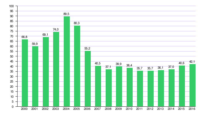 c382d9f6108 Economía de Bolivia - Wikipedia