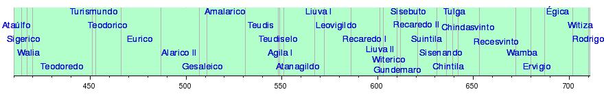 Lista de los reyes godos t 243 pico de la historia de la educaci 243 n en