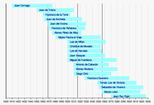 compositores de renacimiento: