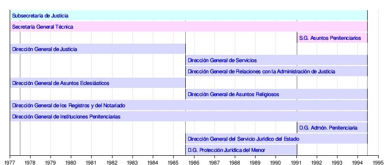 Ministerio de justicia 1977 1994 wikipedia la for Estructura ministerio del interior