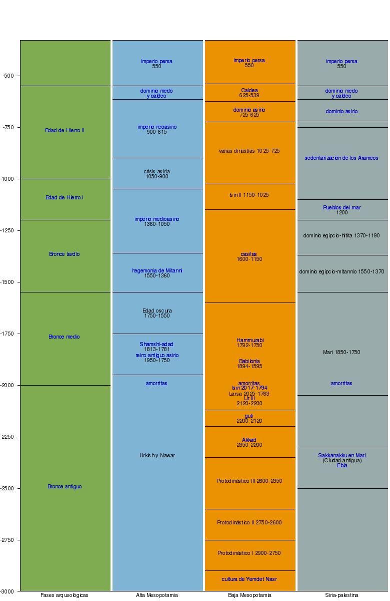 esquema cronologico para el antiguo oriente