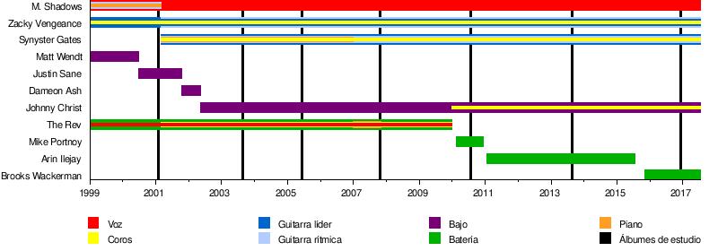 Avenged Sevenfold Wikipedia La Enciclopedia Libre