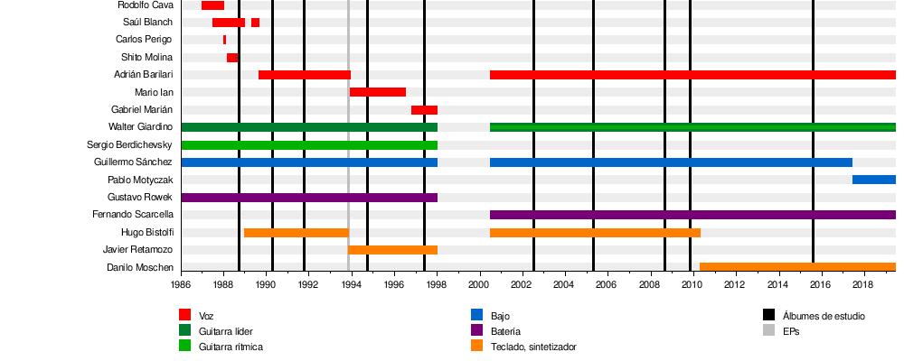b8b679b75 Rata Blanca - Wikipedia, la enciclopedia libre