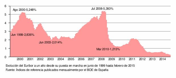 El mercado financiero y burs til espa ol se hace mayor en for Clausula suelo wikipedia