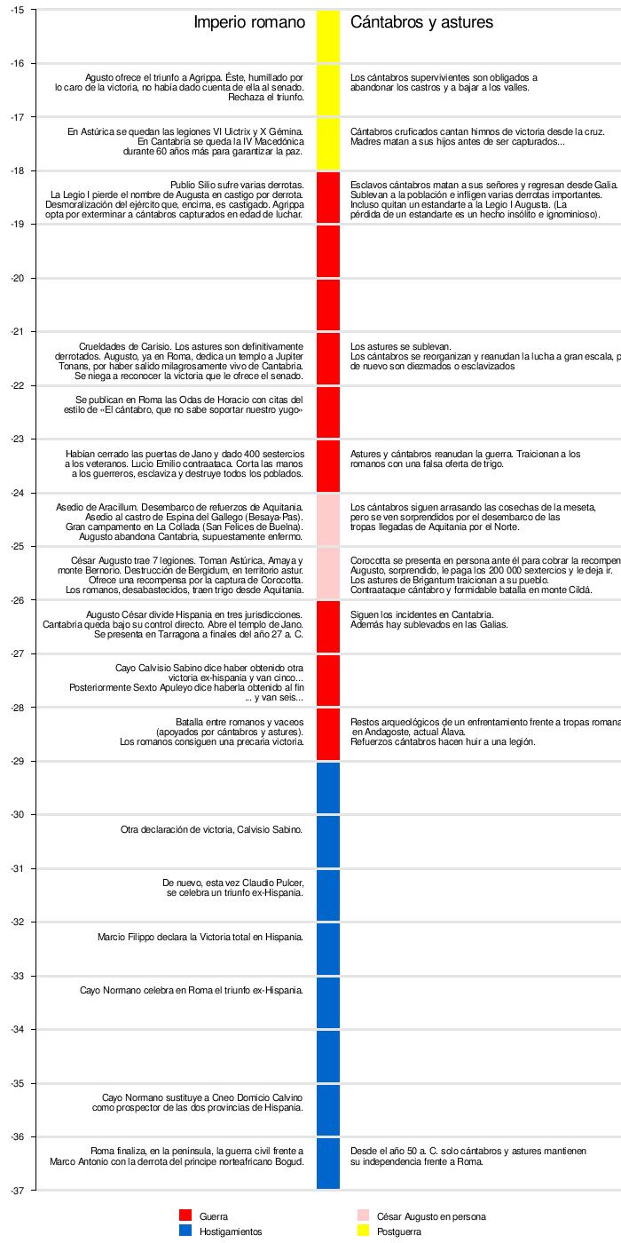 Guerras cántabras - Wikipedia, la enciclopedia libre