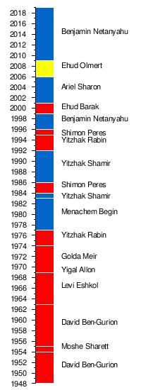 Benjamín Netanyahu - Primer Ministro de Israel