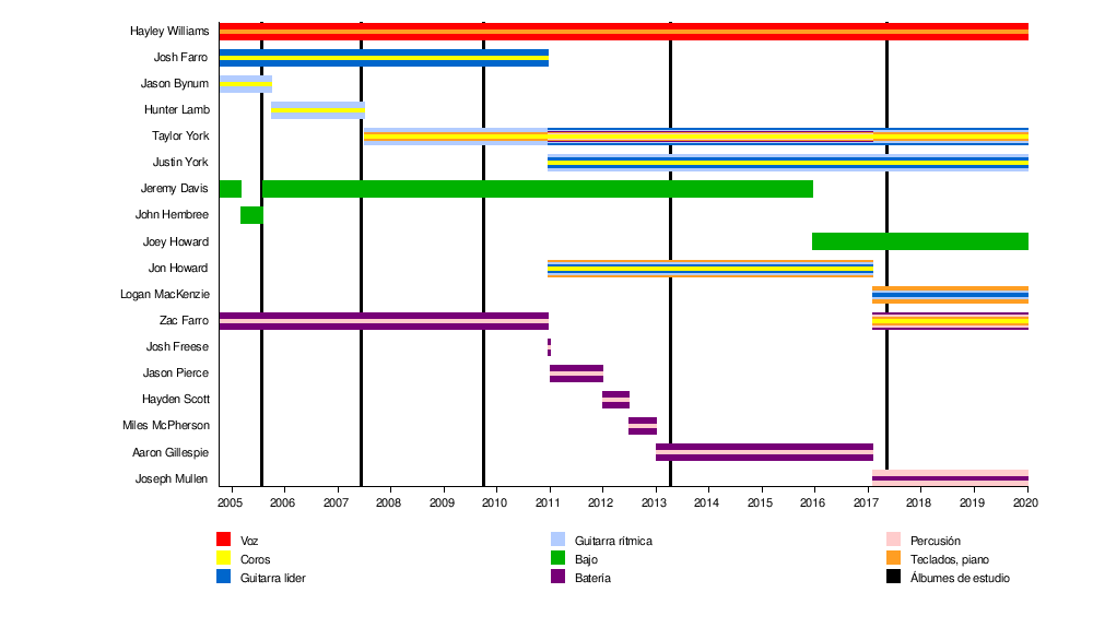 Paramore - Wikipedia 193ea9a7425c2