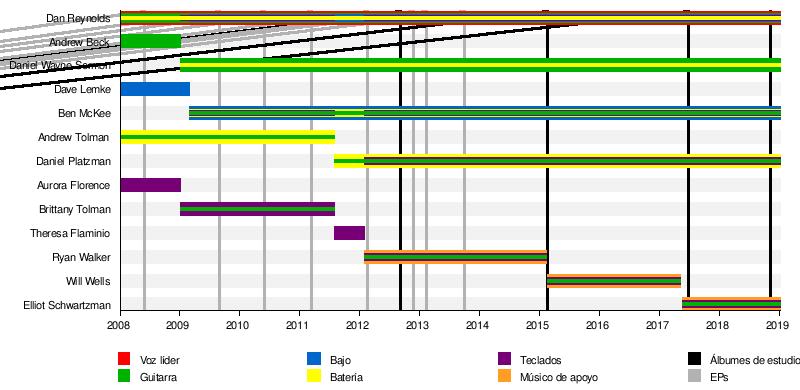 Imagine Dragons Wikipedia: Wikipedia, La Enciclopedia Libre