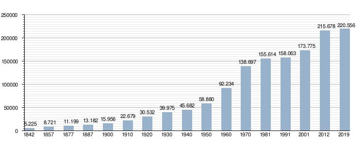 Tarrasa Wikipedia La Enciclopedia Libre