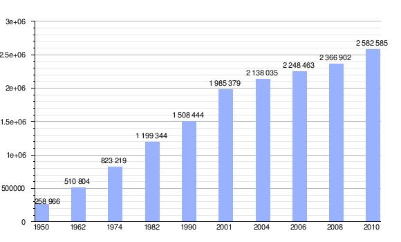 Demografía de Guayaquil - Wikipedia, la enciclopedia libre