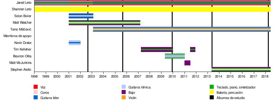 30 Seconds to Mars - Wikipedia, la enciclopedia libre