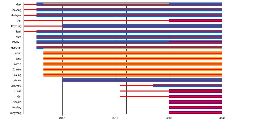 NCT - Wikipedia, la enciclopedia libre
