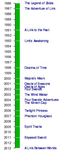 Historia Fan De Zelda