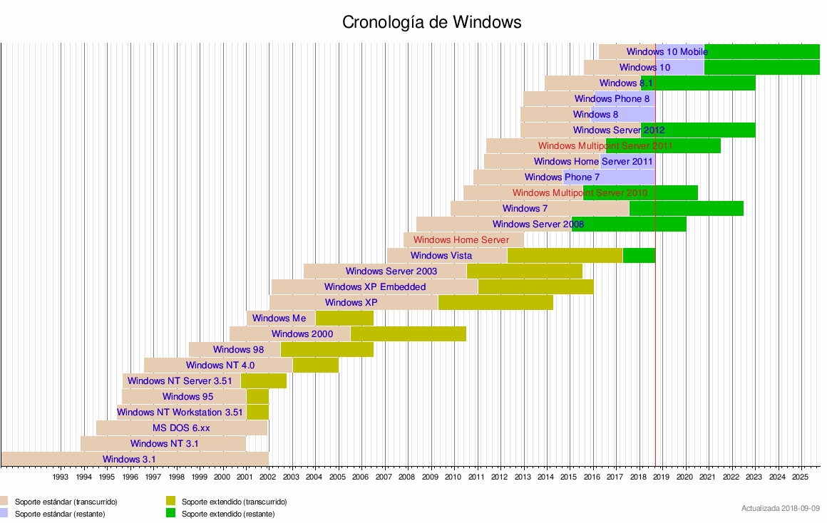Plantilla:Línea de tiempo de Microsoft Windows - Wikipedia, la ...