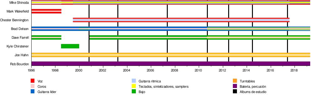 035100e7 Linkin Park - Wikipedia, la enciclopedia libre