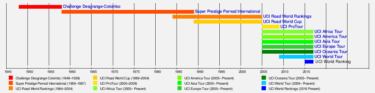 88915072b El problema es que en esa tabla se cae en el error de considerar que el UCI  WorldTour empezó en el 2009 cuando en 2009 y 2010 hubo dos años de  transición ...
