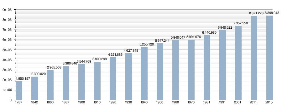 Resultado de imagen de andalucia demografia
