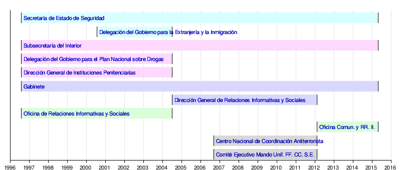 Ministerio del interior de espa a wikivisually for Direccion ministerio del interior madrid