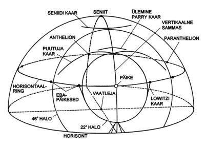 Halo – Vikipeedia