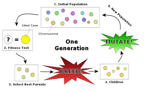 نحوهٔ اجرای الگوریتم ژنتیکی