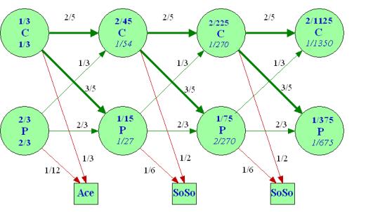 نحوهٔ عملکرد الگوریتم های تصادفی