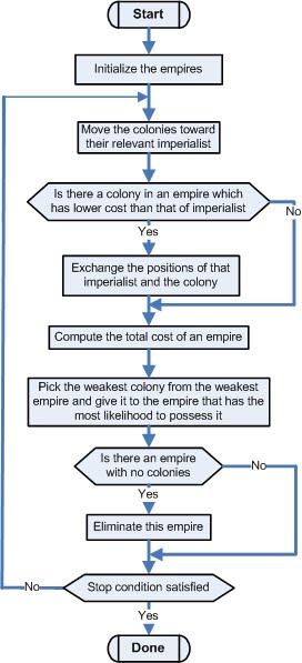 فلوچارت الگوریتم رقابت استعماری