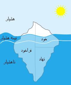زیگموند فروید - کوه یخ