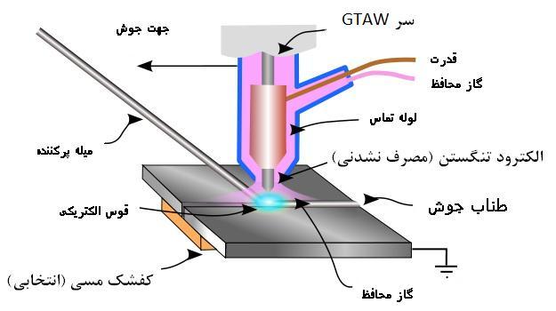 پرونده:GTAW-fa.jpg