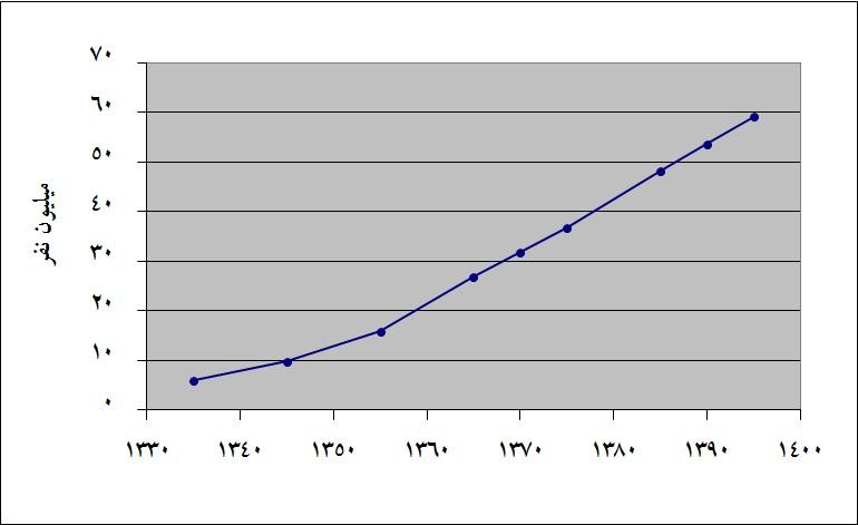 فهرست شهرهای ایران بر پایه جمعیت