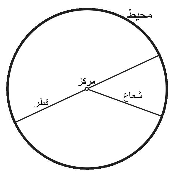 http://upload.wikimedia.org/wikipedia/fa/d/d1/%D8%AF%D8%A7%DB%8C%D8%B1%D9%87.png