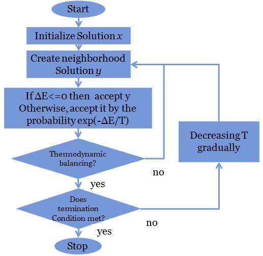 الگوریتم تبرید شبیهسازی شده - ویکیپدیا ...