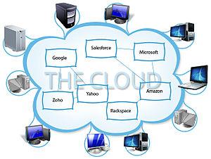 تصویر نمودار مفهومی رایانش ابری