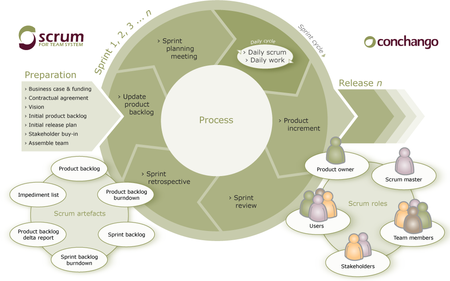 Scrum Overview Diagram.png