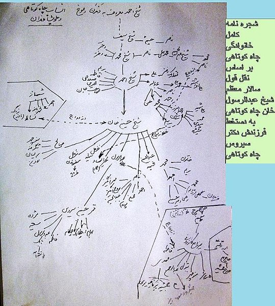 پرونده:شجره نامه به دست خط نوه شیخ حسین خان.jpg