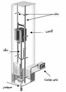 Description: http://upload.wikimedia.org/wikipedia/fa/thumb/8/8f/Hydraulic_scheme.jpg/220px-Hydraulic_scheme.jpg